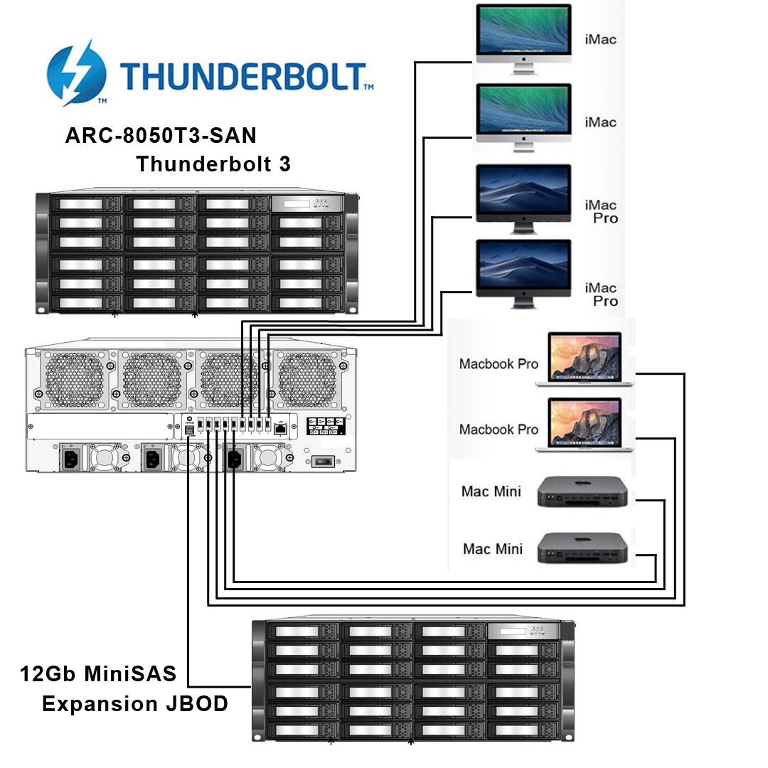 Areca ARC-8050T3-SAN Thunderbolt 3 RAID